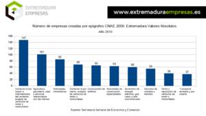 Empresas creadas en Extremadura