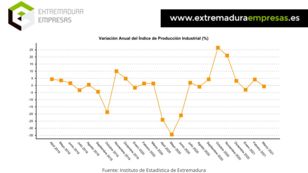 índice de producción industrial